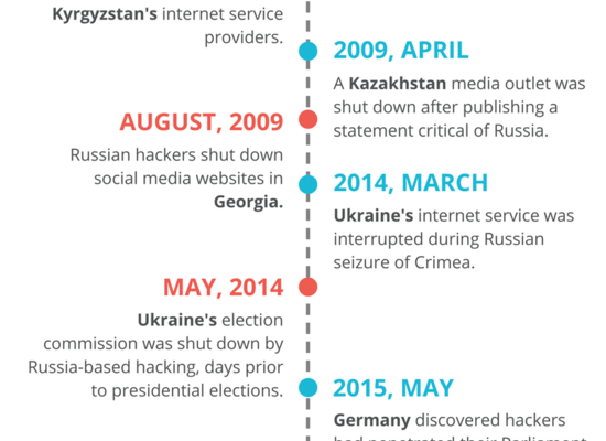 Russia-Hacking-Timeline_31.png